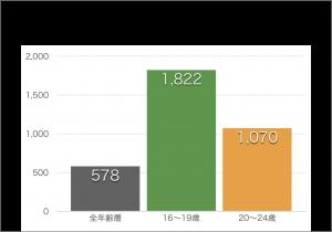大学生の交通事故の多さを示したグラフ