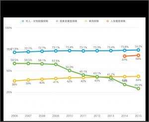 自動車保険への加入状況の推移を示したグラフ
